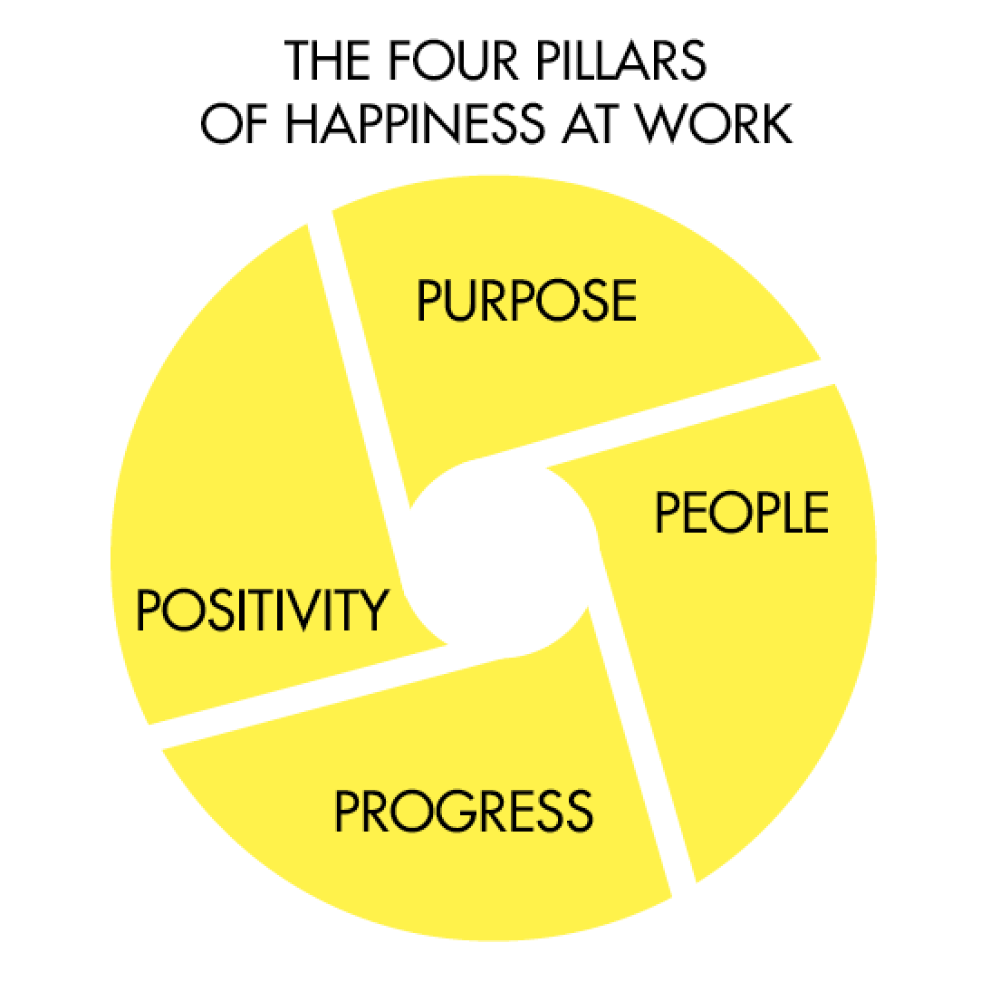 The four pillars of Happiness at Work